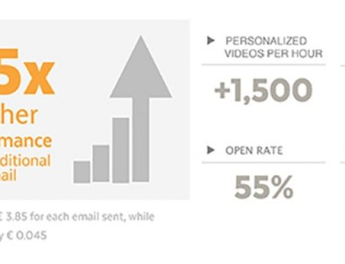 Personalized video in email smashes all results in digital marketing