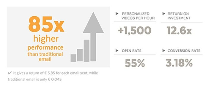 In-Email-Personalized-Video-Metrics