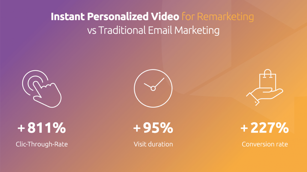 Instant personalized video