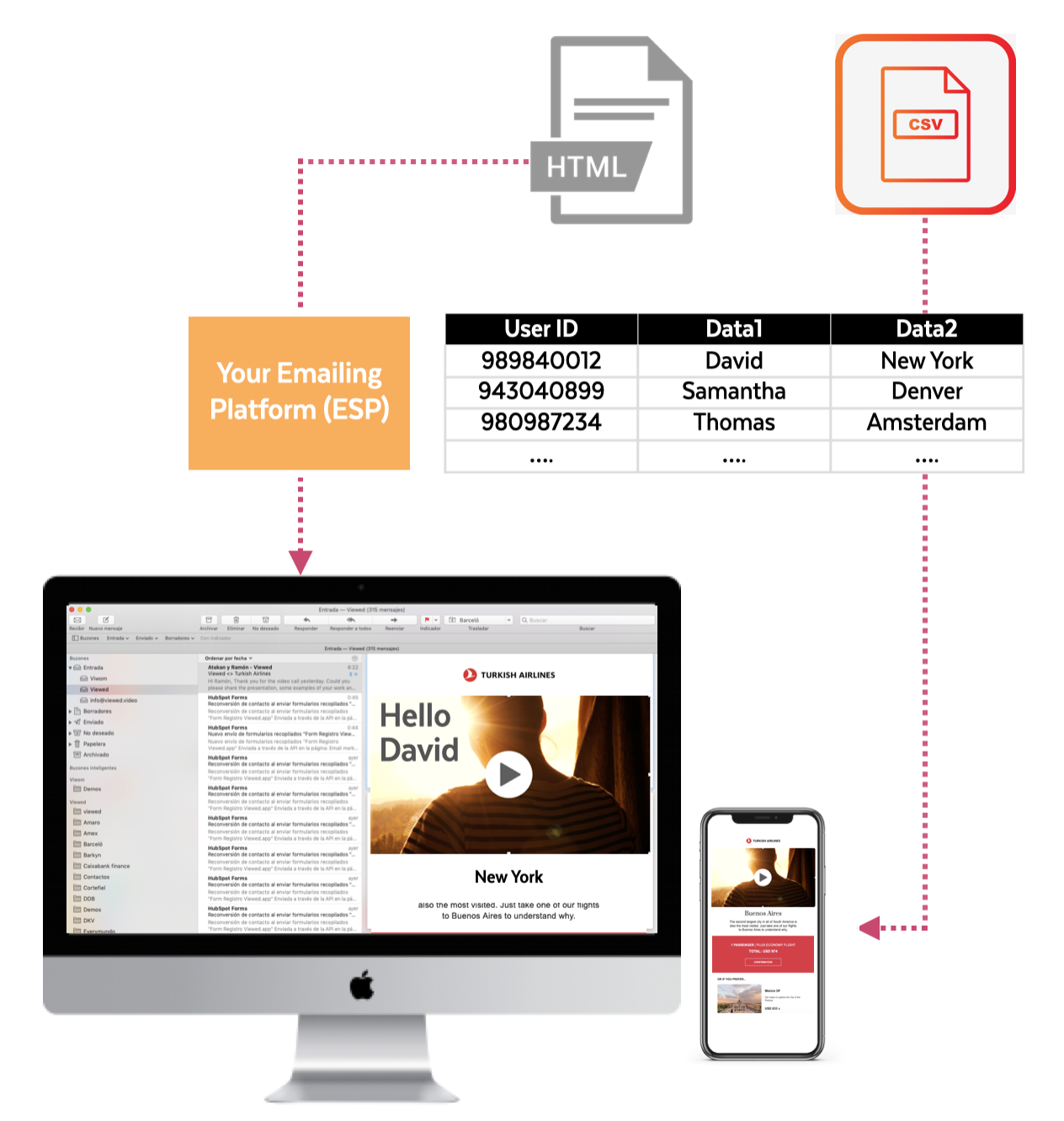 Data-driven personalized video emails