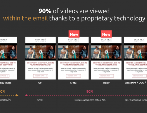 Video-in-email compatibility, support and user experience