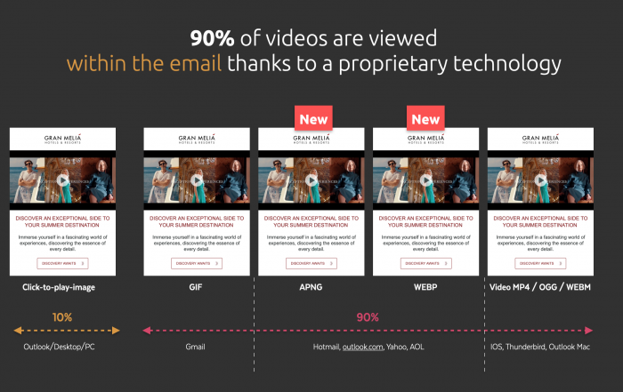 Video compatibility in email clients